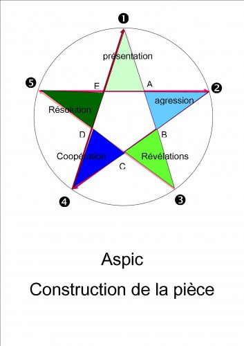 Construction geometrique